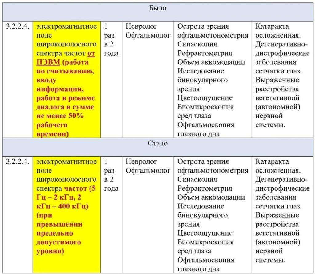Сравнение редакции Приказа 302н а части п. 3.2.2.4.